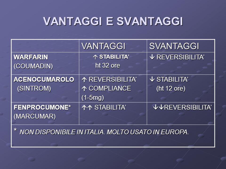VANTAGGI E SVANTAGGI VANTAGGISVANTAGGI WARFARIN(COUMADIN) STABILITA STABILITA ht 32 ore ht 32 ore REVERSIBILITA REVERSIBILITA ACENOCUMAROLO (SINTROM) (SINTROM) REVERSIBILITA REVERSIBILITA COMPLIANCE COMPLIANCE(1-5mg) STABILITA STABILITA (ht 12 ore) (ht 12 ore) FENPROCUMONE*(MARCUMAR) STABILITA STABILITA REVERSIBILITA REVERSIBILITA * NON DISPONIBILE IN ITALIA.
