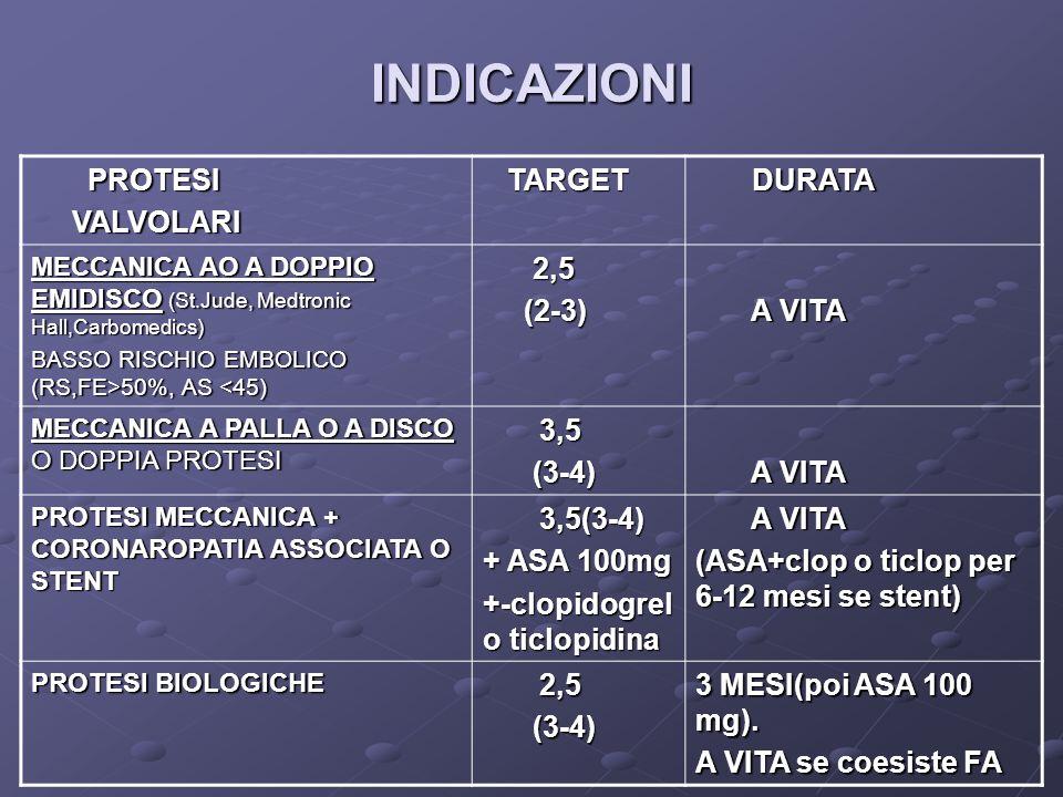 MALATTIE VALVOLARI TARGET TARGET DURATA DURATA VP MITRALICA REUMATICA Se AS>55mm 2,5 2,5 (3-4) (3-4) A VITA A VITA (Se AS <55mm= Valutare casoxcaso) VP ASSOCIATE A FA PERMANENTE 2,5 2,5 (3-4) (3-4) A VITA A VITA PROLASSO V.M., CALCIFICAZIONE ANULUS M.