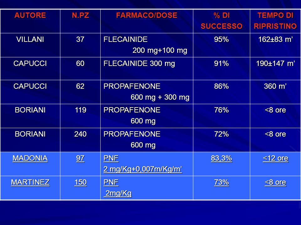 AUTOREN.PZFARMACO/DOSE % DI SUCCESSO TEMPO DI RIPRISTINO VILLANI37FLECAINIDE 200 mg+100 mg 200 mg+100 mg95% 162±83 m CAPUCCI60 FLECAINIDE 300 mg 91% 1