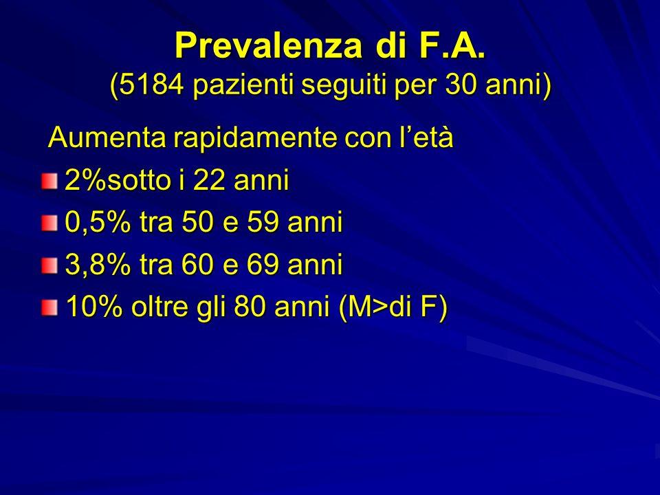 Prevalenza di F.A. (5184 pazienti seguiti per 30 anni) Aumenta rapidamente con letà Aumenta rapidamente con letà 2%sotto i 22 anni 0,5% tra 50 e 59 an