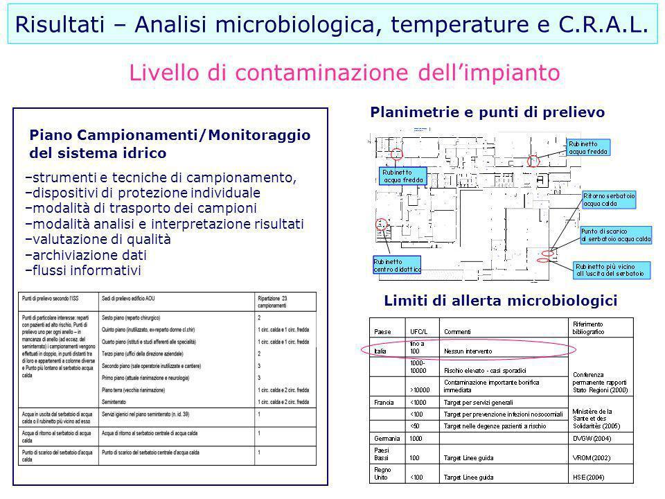Limiti di allerta microbiologici Piano Campionamenti/Monitoraggio del sistema idrico strumenti e tecniche di campionamento, dispositivi di protezione