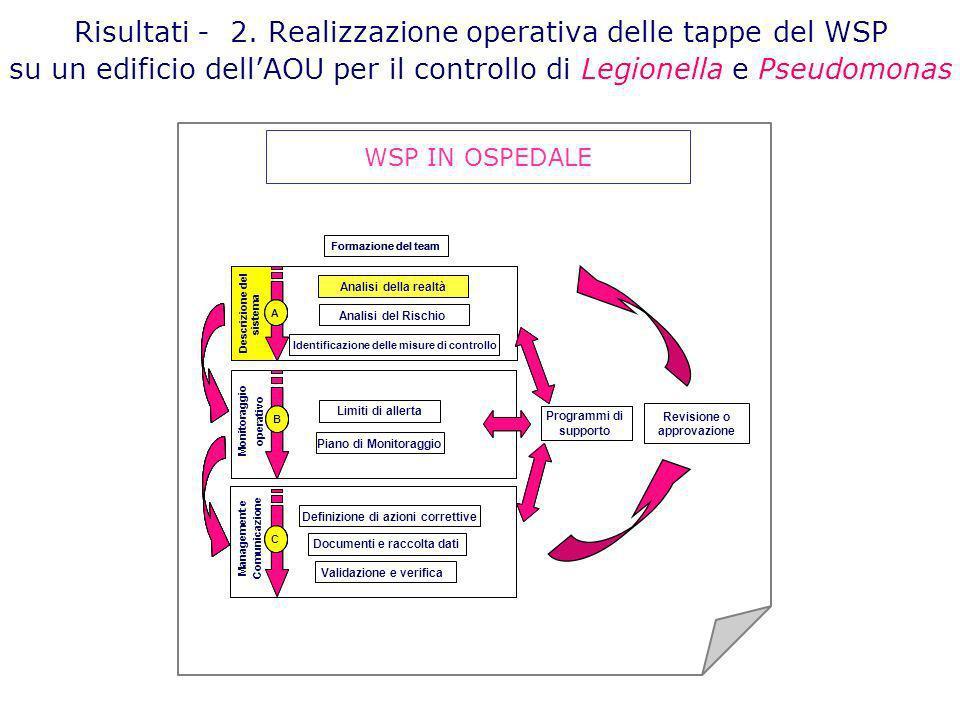Risultati - 2. Realizzazione operativa delle tappe del WSP su un edificio dellAOU per il controllo di Legionella e Pseudomonas WSP IN OSPEDALE Revisio