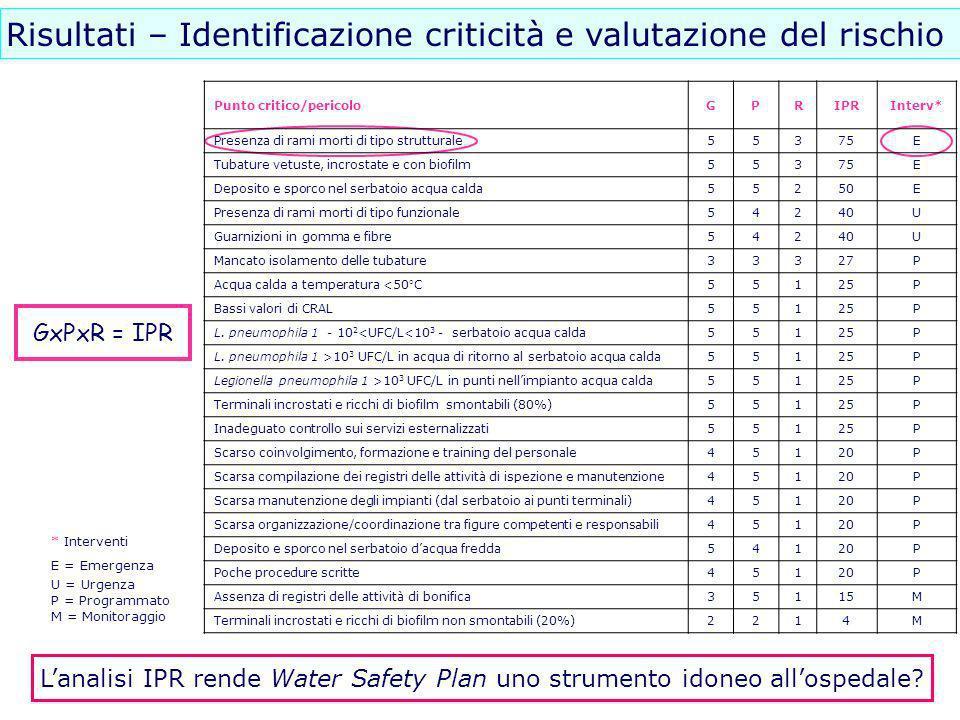 Risultati – Identificazione criticità e valutazione del rischio Punto critico/pericoloGPRIPRInterv* Presenza di rami morti di tipo strutturale55375E T
