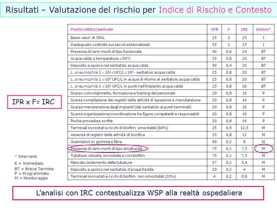 Risultati – Valutazione del rischio per Indice di Rischio e Contesto Punto critico/pericoloIPRFIRCInterv* Bassi valori di CRAL251 I Inadeguato control
