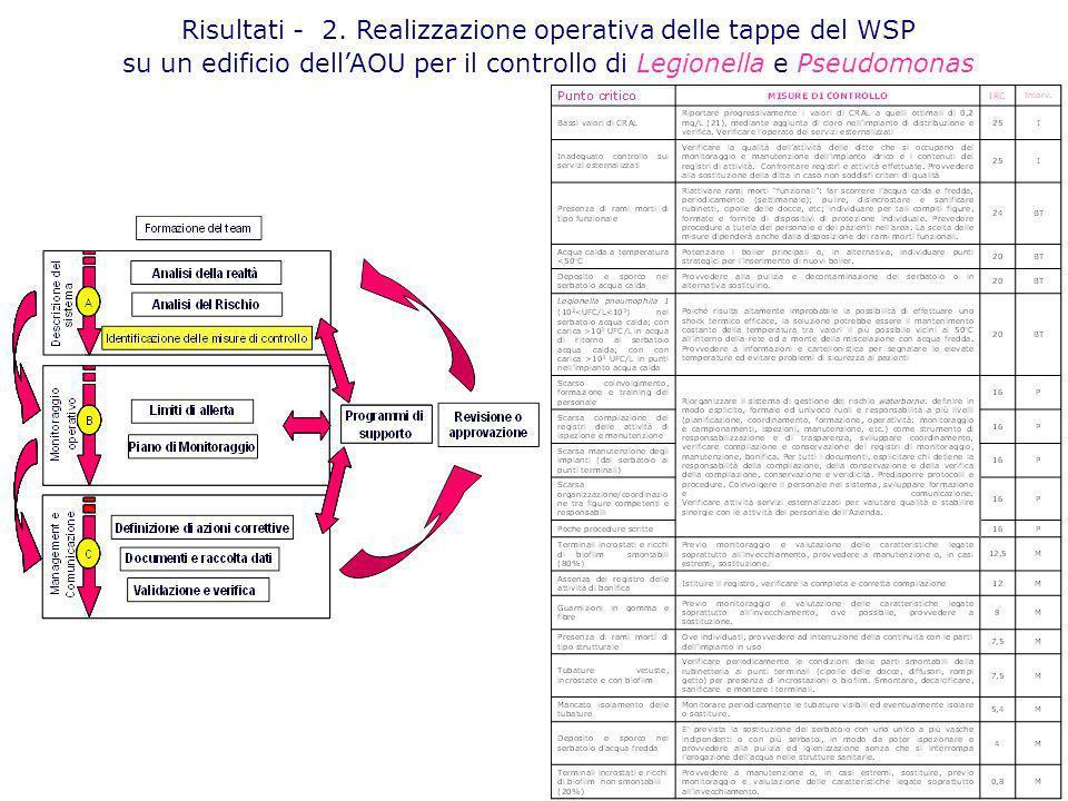 Risultati - 2. Realizzazione operativa delle tappe del WSP su un edificio dellAOU per il controllo di Legionella e Pseudomonas