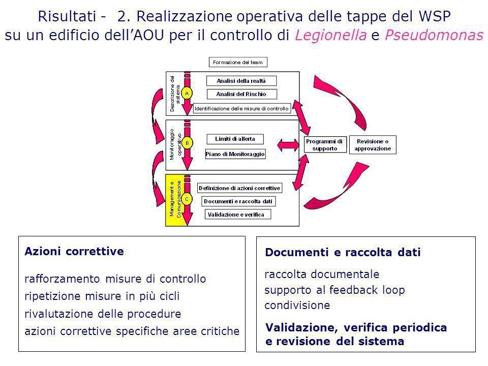 Risultati - 2. Realizzazione operativa delle tappe del WSP su un edificio dellAOU per il controllo di Legionella e Pseudomonas Azioni correttive raffo