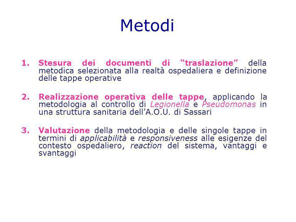 Metodi 1.Stesura dei documenti di traslazione della metodica selezionata alla realtà ospedaliera e definizione delle tappe operative 2.Realizzazione o