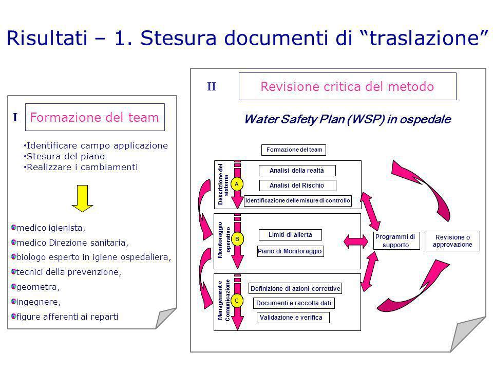 Risultati – 1. Stesura documenti di traslazione Revisione critica del metodo II Revisione o approvazione Formazione del team Monitoraggio operativo Ma
