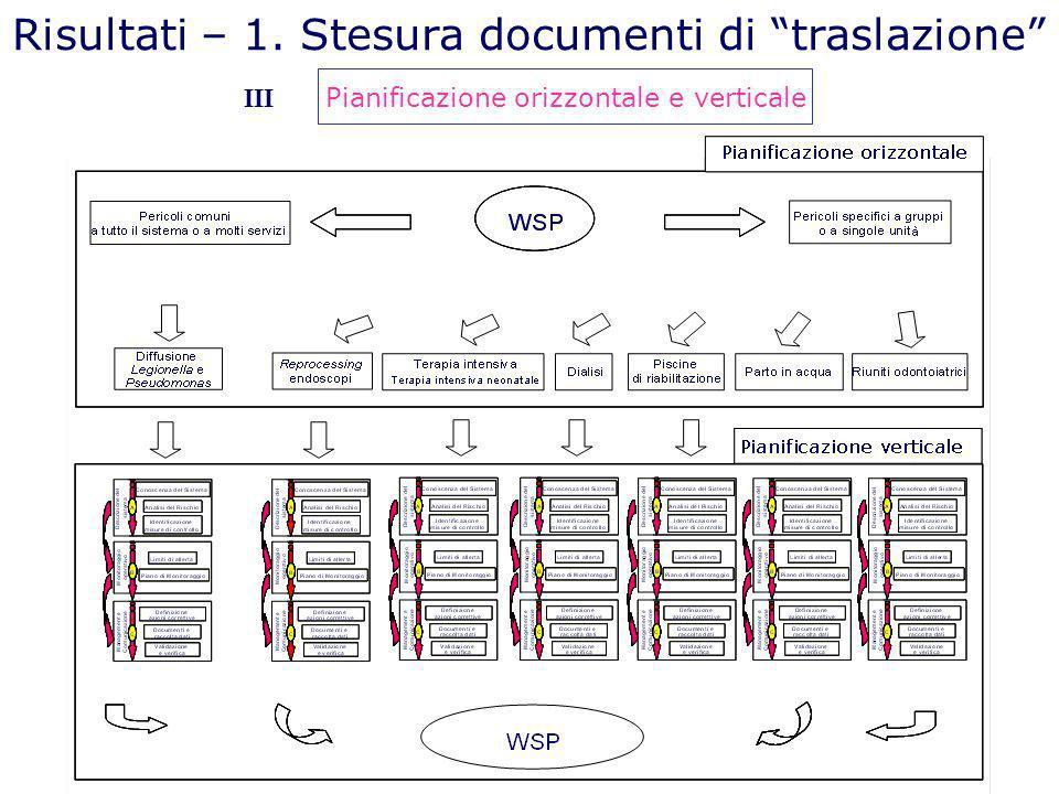 Risultati – 1. Stesura documenti di traslazione Pianificazione orizzontale e verticale III