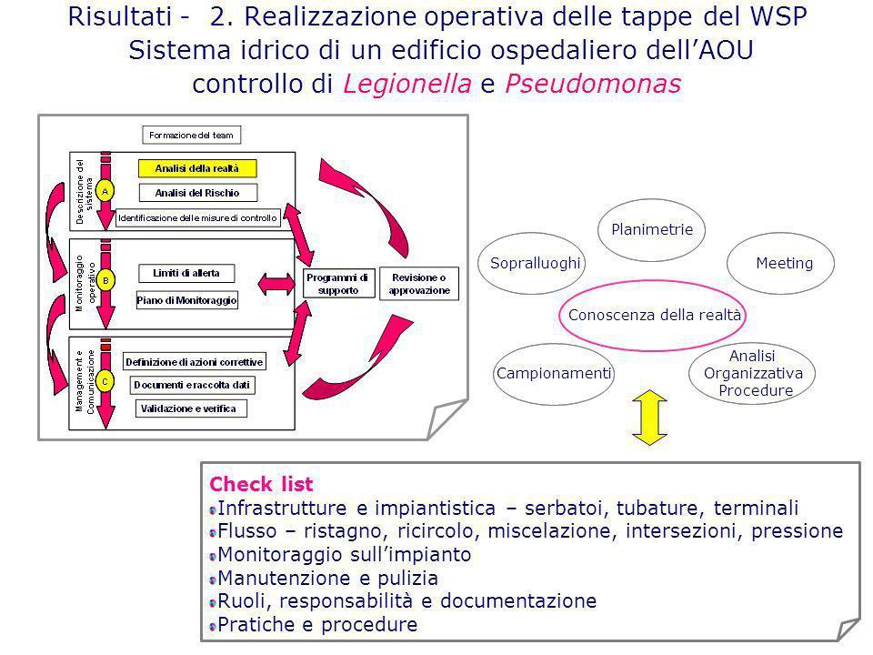 Risultati - 2. Realizzazione operativa delle tappe del WSP Sistema idrico di un edificio ospedaliero dellAOU controllo di Legionella e Pseudomonas Che