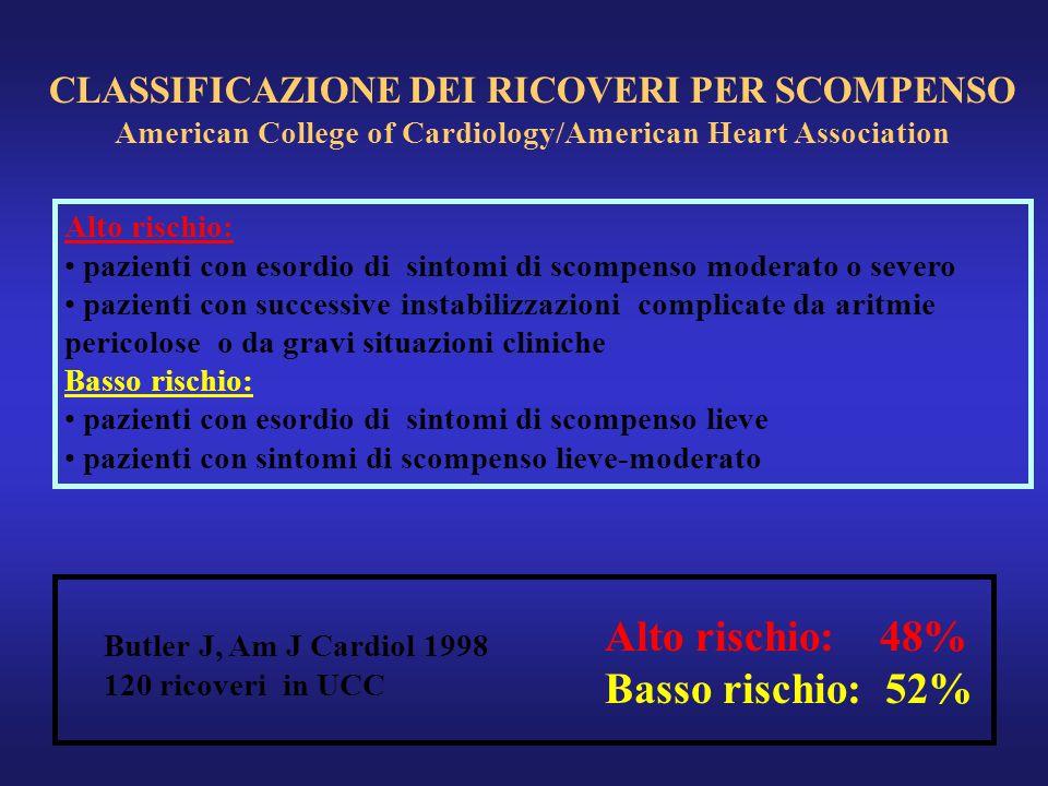 Butler J, Am J Cardiol 1998 120 ricoveri in UCC CLASSIFICAZIONE DEI RICOVERI PER SCOMPENSO American College of Cardiology/American Heart Association A