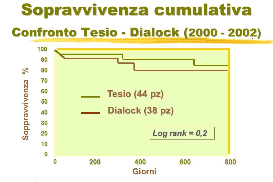 Sopravvivenza cumulativa Confronto Tesio - Dialock ( 2000 - 2002) Giorni 8006004002000 Soppravvivenza % 100 90 80 70 60 50 40 30 20 10 0 Log rank = 0,2 Tesio (44 pz) Dialock (38 pz)