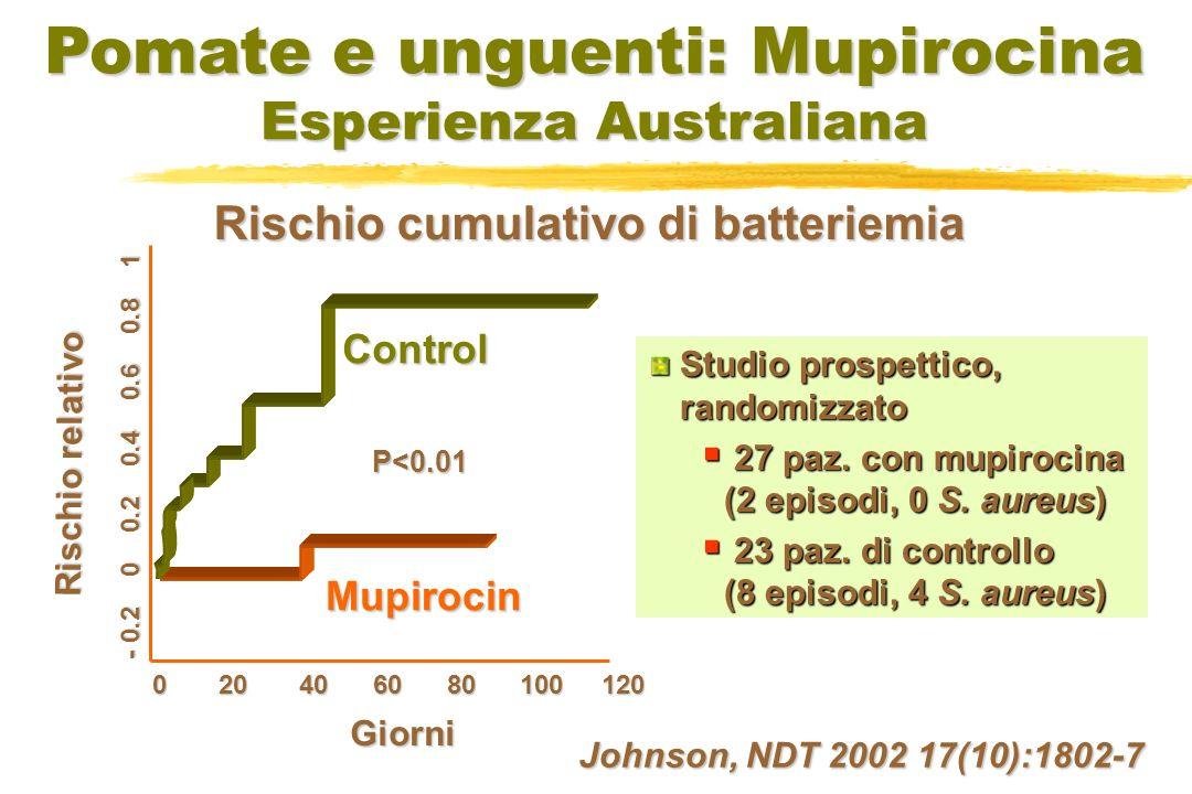 Pomate e unguenti: Mupirocina Esperienza Australiana 0 20 40 60 80 100 120 - 0.2 0 0.2 0.4 0.6 0.8 1 Johnson, NDT 2002 17(10):1802-7 Rischio cumulativo di batteriemia Giorni Rischio relativo Mupirocin P<0.01 Control Studio prospettico, randomizzato 27 paz.