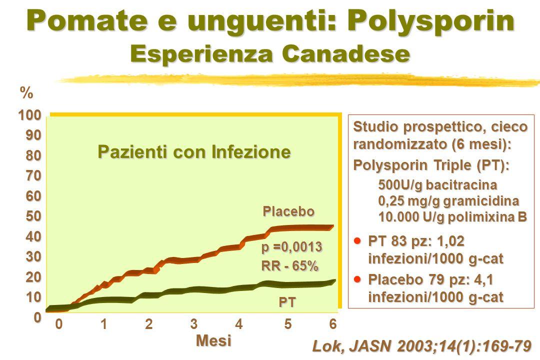 Efficacia dellApplicazione dei Protocolli Ospedale San Giovanni Bosco di Torino Incidenza/ 1000 gg-catetere Batteriemie correlate al catetere (CRB) Casistica di 231 CVC tunnellizzati inseriti dal 2000 0,98 0,34 0,22 0,28 0,4 0,24 0,25 0 0,2 0,4 0,6 0,8 1 2000200120022003200420052006