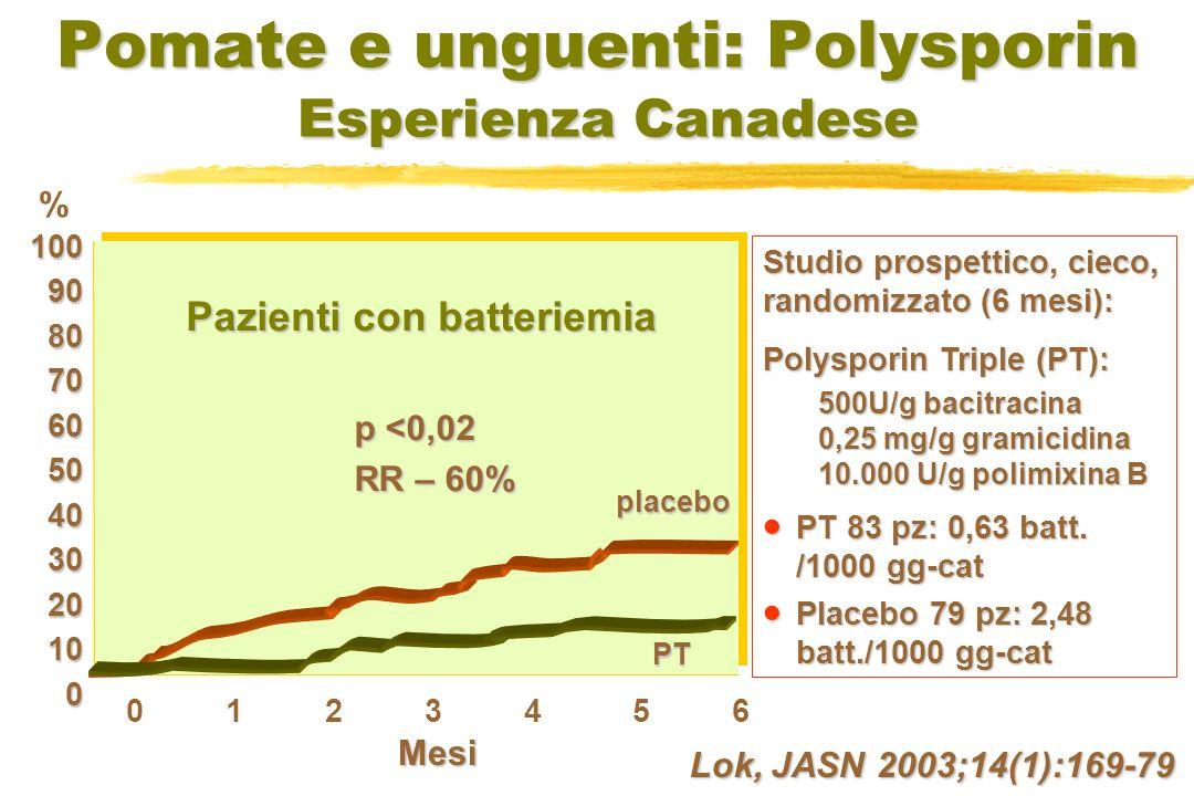 Pomate e unguenti: Polysporin Esperienza Canadese Pazienti con batteriemia placebo PT 0 1 2 3 4 5 6 1009080706050403020100 % Mesi p <0,02 RR – 60% Studio prospettico, cieco, randomizzato (6 mesi): Polysporin Triple (PT): 500U/g bacitracina 0,25 mg/g gramicidina 10.000 U/g polimixina B PT 83 pz: 0,63 batt.