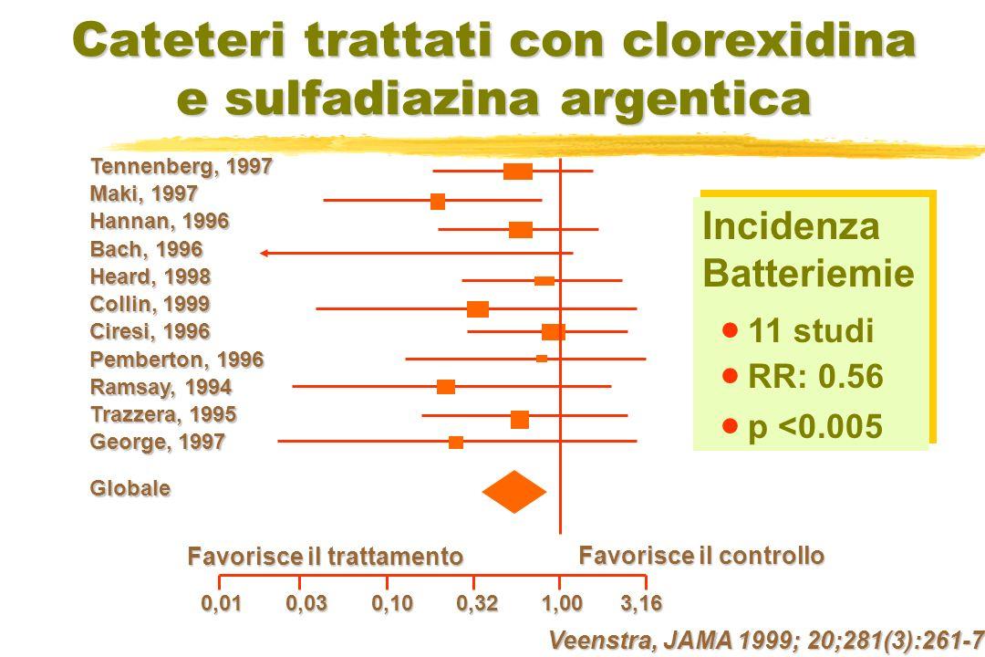 Cateteri trattati con clorexidina e sulfadiazina argentica Incidenza Batteriemie 11 studi RR: 0.56 p <0.005 Incidenza Batteriemie 11 studi RR: 0.56 p <0.005 Veenstra, JAMA 1999; 20;281(3):261-7 Tennenberg, 1997 Maki, 1997 Hannan, 1996 Bach, 1996 Heard, 1998 Collin, 1999 Ciresi, 1996 Pemberton, 1996 Ramsay, 1994 Trazzera, 1995 George, 1997 Globale Favorisce il trattamento Favorisce il controllo 0,01 0,03 0,10 0,32 1,00 3,16