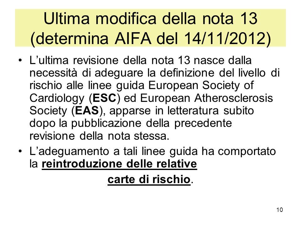 10 Ultima modifica della nota 13 (determina AIFA del 14/11/2012) Lultima revisione della nota 13 nasce dalla necessità di adeguare la definizione del