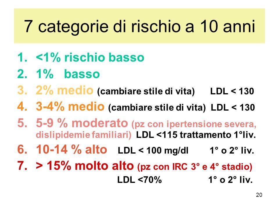 20 7 categorie di rischio a 10 anni 1.<1% rischio basso 2.1% basso 3.2% medio (cambiare stile di vita) LDL < 130 4.3-4% medio (cambiare stile di vita)