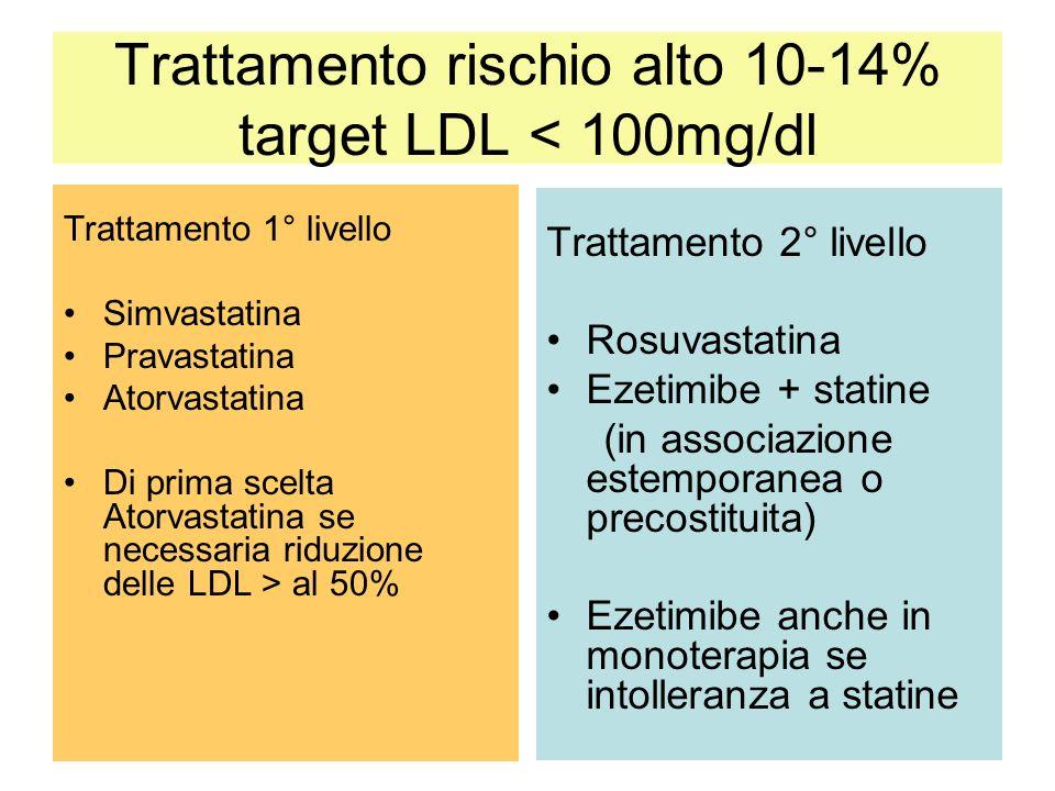 29 Trattamento rischio alto 10-14% target LDL < 100mg/dl Trattamento 1° livello Simvastatina Pravastatina Atorvastatina Di prima scelta Atorvastatina