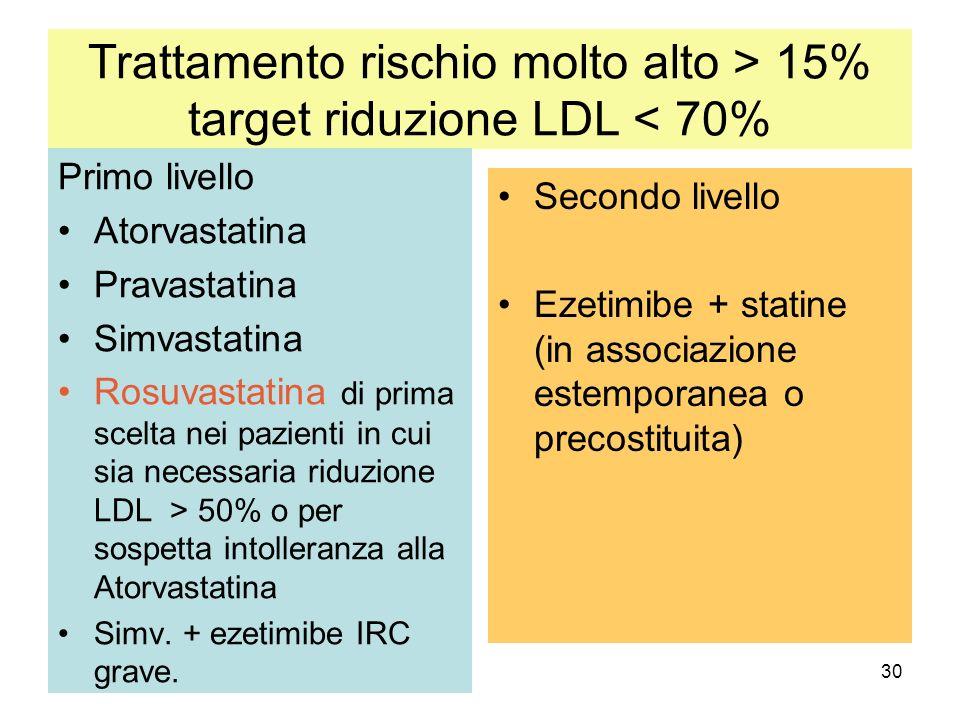 30 Trattamento rischio molto alto > 15% target riduzione LDL < 70% Primo livello Atorvastatina Pravastatina Simvastatina Rosuvastatina di prima scelta