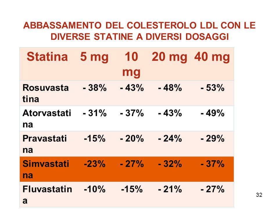 32 ABBASSAMENTO DEL COLESTEROLO LDL CON LE DIVERSE STATINE A DIVERSI DOSAGGI 32 Statina5 mg10 mg 20 mg40 mg Rosuvasta tina - 38%- 43%- 48%- 53% Atorva