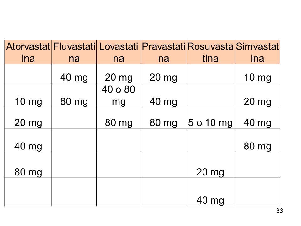 33 Atorvastat ina Fluvastati na Lovastati na Pravastati na Rosuvasta tina Simvastat ina 40 mg20 mg 10 mg 80 mg 40 o 80 mg40 mg 20 mg 80 mg 5 o 10 mg40