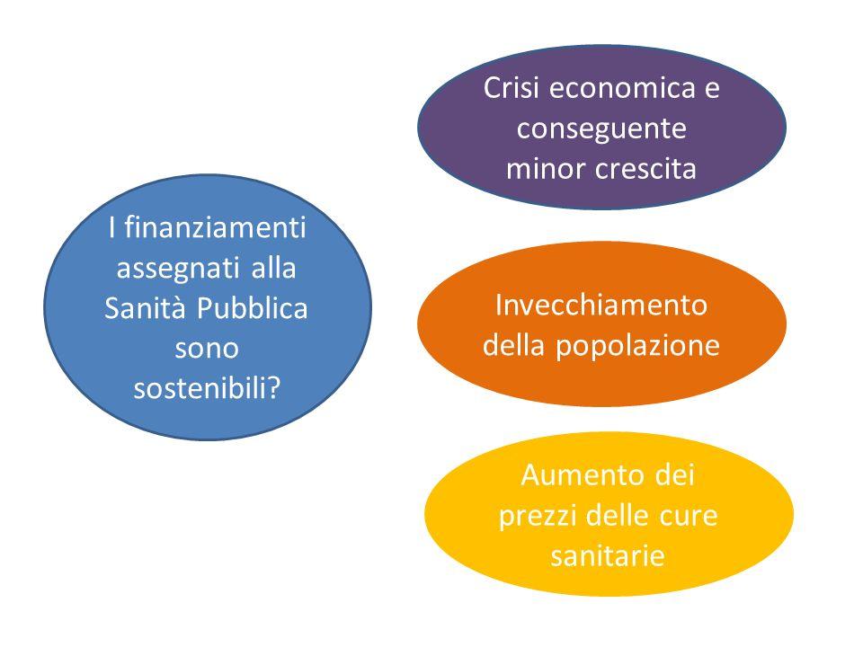 I finanziamenti assegnati alla Sanità Pubblica sono sostenibili? Crisi economica e conseguente minor crescita Invecchiamento della popolazione Aumento