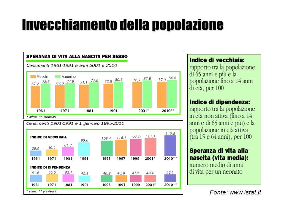 Popolazione 65 anni: proiezione al 2050, Italia Popolazione 65 anni: proiezione al 2050, Italia Fonte: www.istat.it Anno 2000: 10,4 milioni Anno 2050: 18,0 milioni