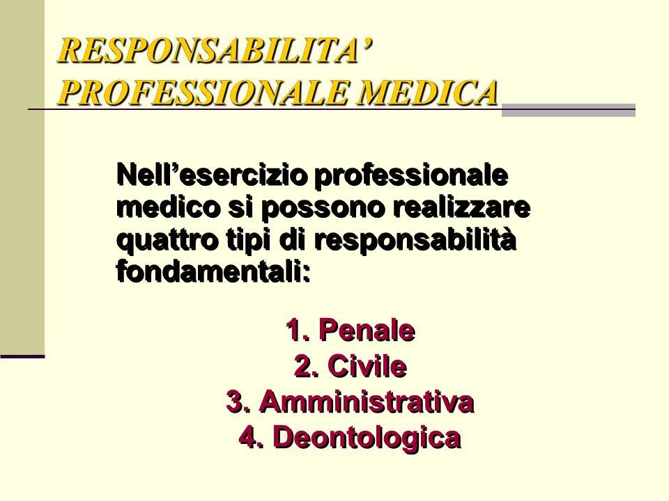 RESPONSABILITA PROFESSIONALE MEDICA Nellesercizio professionale medico si possono realizzare quattro tipi di responsabilità fondamentali: 1.Penale 2.C