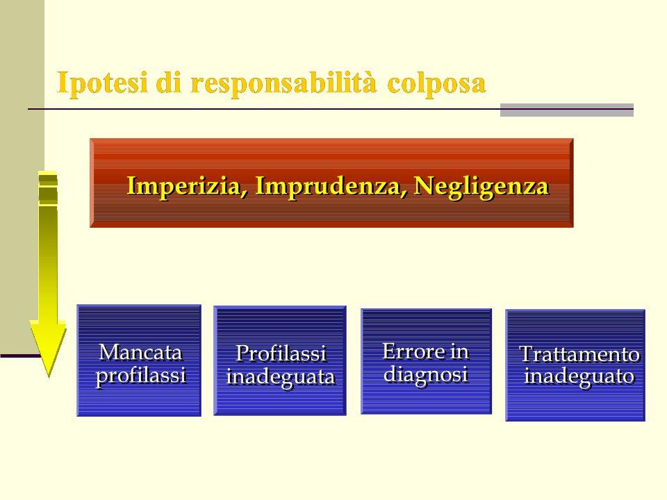 Ipotesi di responsabilità colposa Imperizia, Imprudenza, Negligenza Profilassi inadeguata Mancata profilassi Errore in diagnosi Trattamento inadeguato