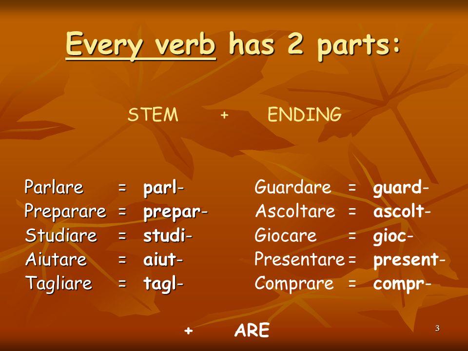 3 Every verb has 2 parts: Parlare= parl- Preparare= prepar- Studiare= studi- Aiutare = aiut- Tagliare= tagl- STEM+ENDING Guardare= guard- Ascoltare= ascolt- Giocare= gioc- Presentare= present- Comprare= compr- + ARE