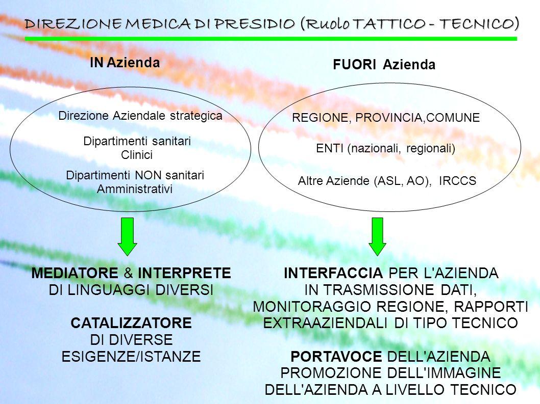 DIREZIONE MEDICA DI PRESIDIO (Ruolo TATTICO - TECNICO) Direzione Aziendale strategica Dipartimenti sanitari Clinici Dipartimenti NON sanitari Amminist