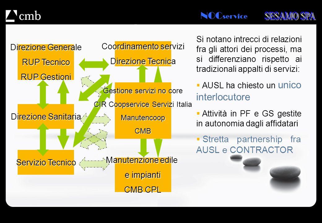 NOC service Direzione Generale RUP Tecnico RUP Gestioni Servizio Tecnico Coordinamento servizi Direzione Tecnica Si notano intrecci di relazioni fra g