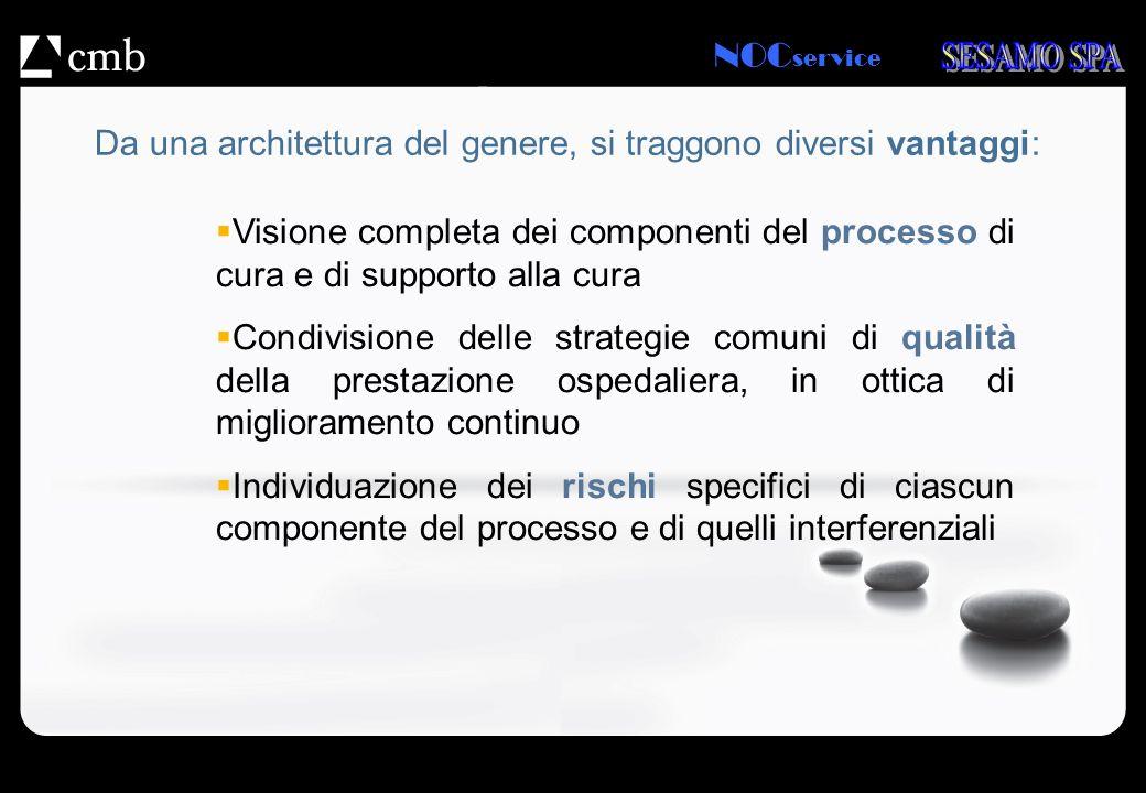 NOC service Da una architettura del genere, si traggono diversi vantaggi: Visione completa dei componenti del processo di cura e di supporto alla cura
