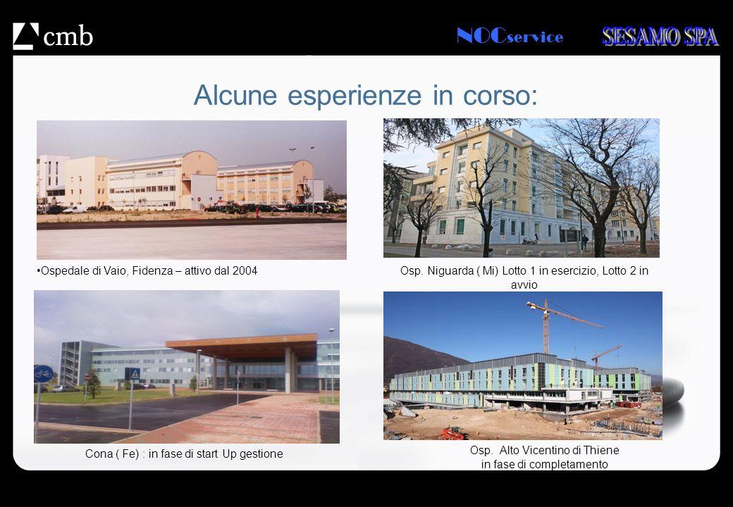 NOC service Alcune esperienze in corso: Ospedale di Vaio, Fidenza – attivo dal 2004 Cona ( Fe) : in fase di start Up gestione Osp. Alto Vicentino di T