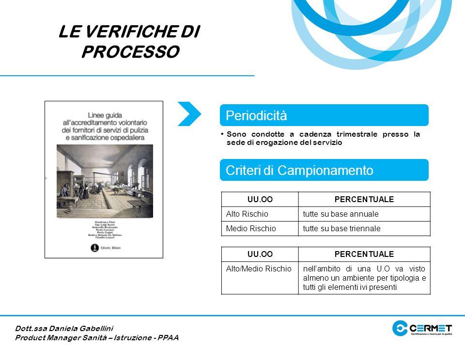 Dott.ssa Daniela Gabellini Product Manager Sanità – Istruzione - PPAA Periodicità Criteri di Campionamento Sono condotte a cadenza trimestrale presso