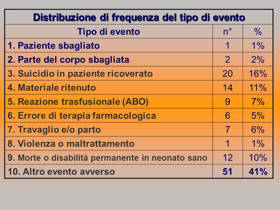 Distribuzione di frequenza del tipo di evento Tipo di eventon°% 1.