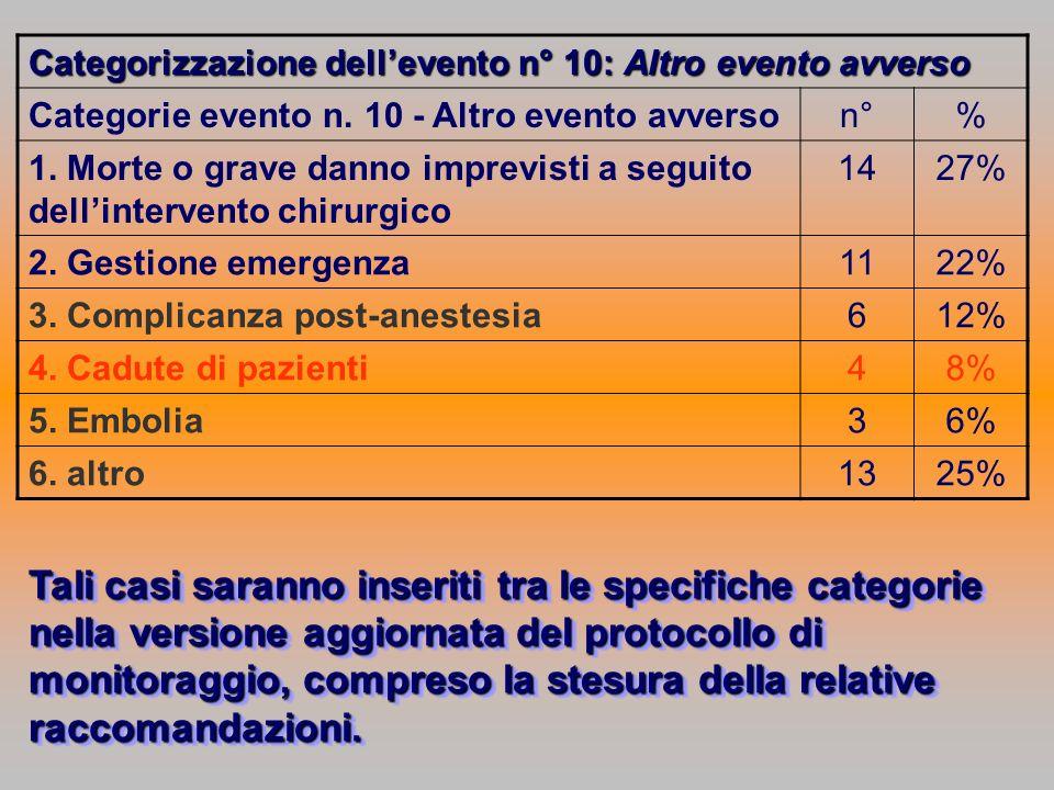Categorizzazione dellevento n° 10: Altro evento avverso Categorie evento n.