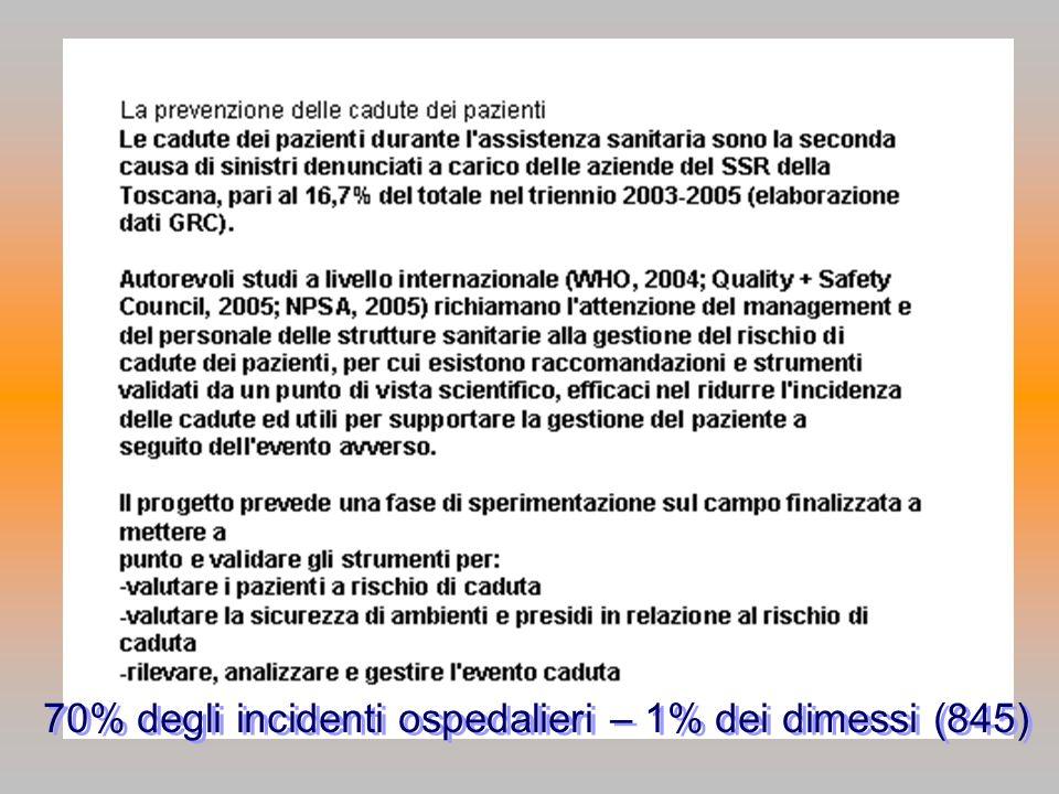 70% degli incidenti ospedalieri – 1% dei dimessi (845)