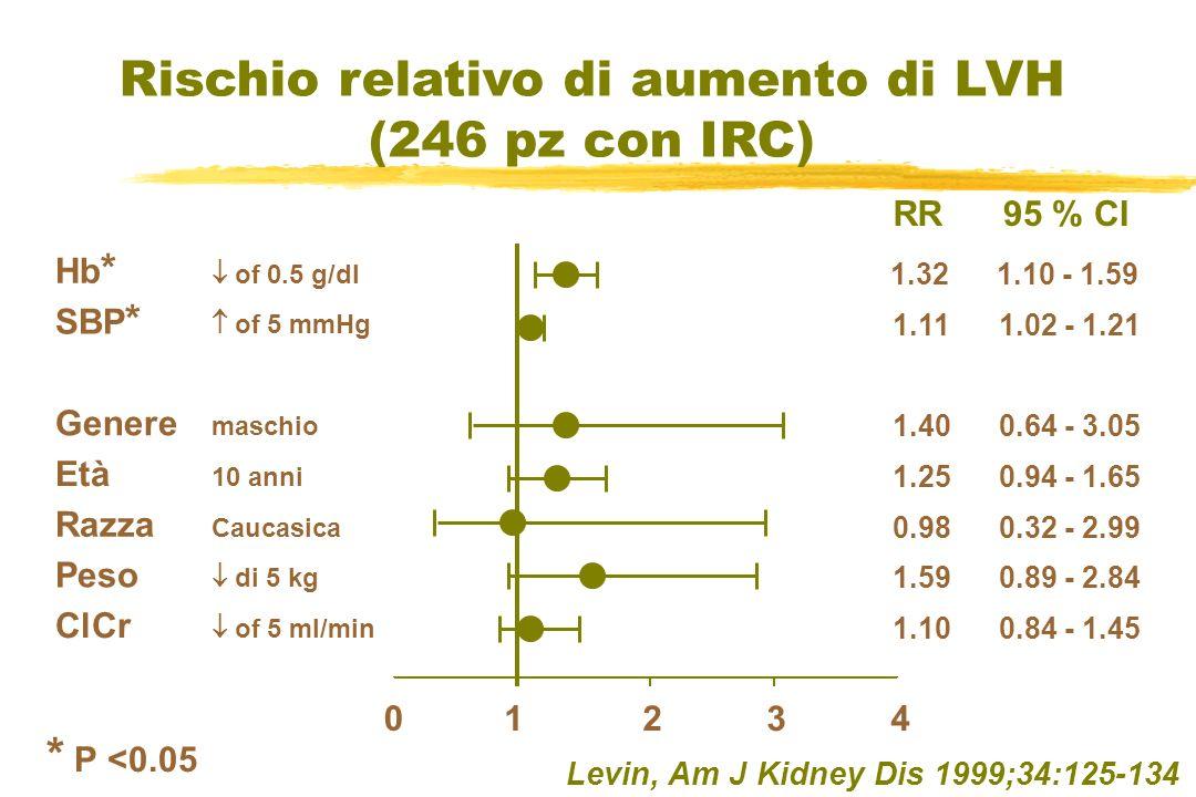 Levin, Am J Kidney Dis 1999;34:125-134 Rischio relativo di aumento di LVH (246 pz con IRC) Hb * of 0.5 g/dl SBP * of 5 mmHg LVMI * of 10 g/m 2 0 1234