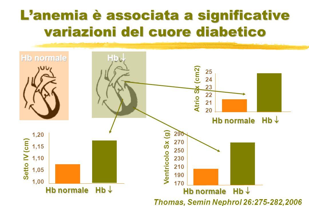 Lanemia è associata a significative variazioni del cuore diabetico Thomas, Semin Nephrol 26:275-282,2006 25 24 23 22 21 20 Atrio Sx (cm2) 290 270 250