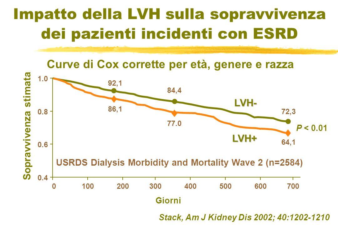 Impatto della LVH sulla sopravvivenza dei pazienti incidenti con ESRD Curve di Cox corrette per età, genere e razza Stack, Am J Kidney Dis 2002; 40:12