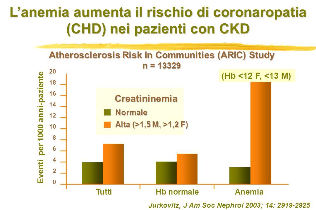 Jurkovitz, J Am Soc Nephrol 2003; 14: 2919-2925 Eventi per 1000 anni-paziente Creatininemia 20 18 16 14 12 10 8 6 4 2 0 Tutti Hb normale Anemia Normal
