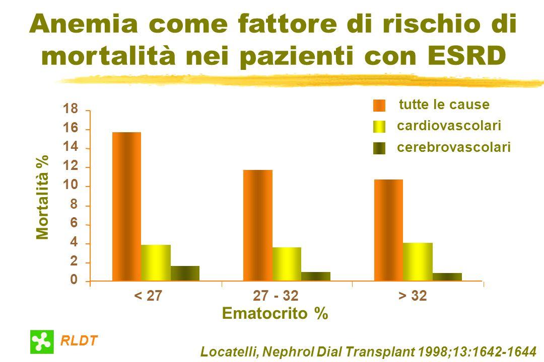 Ematocrito % Mortalità % tutte le cause 0 2 4 6 8 10 12 14 16 18 < 2727 - 32> 32 cardiovascolari cerebrovascolari Anemia come fattore di rischio di mo