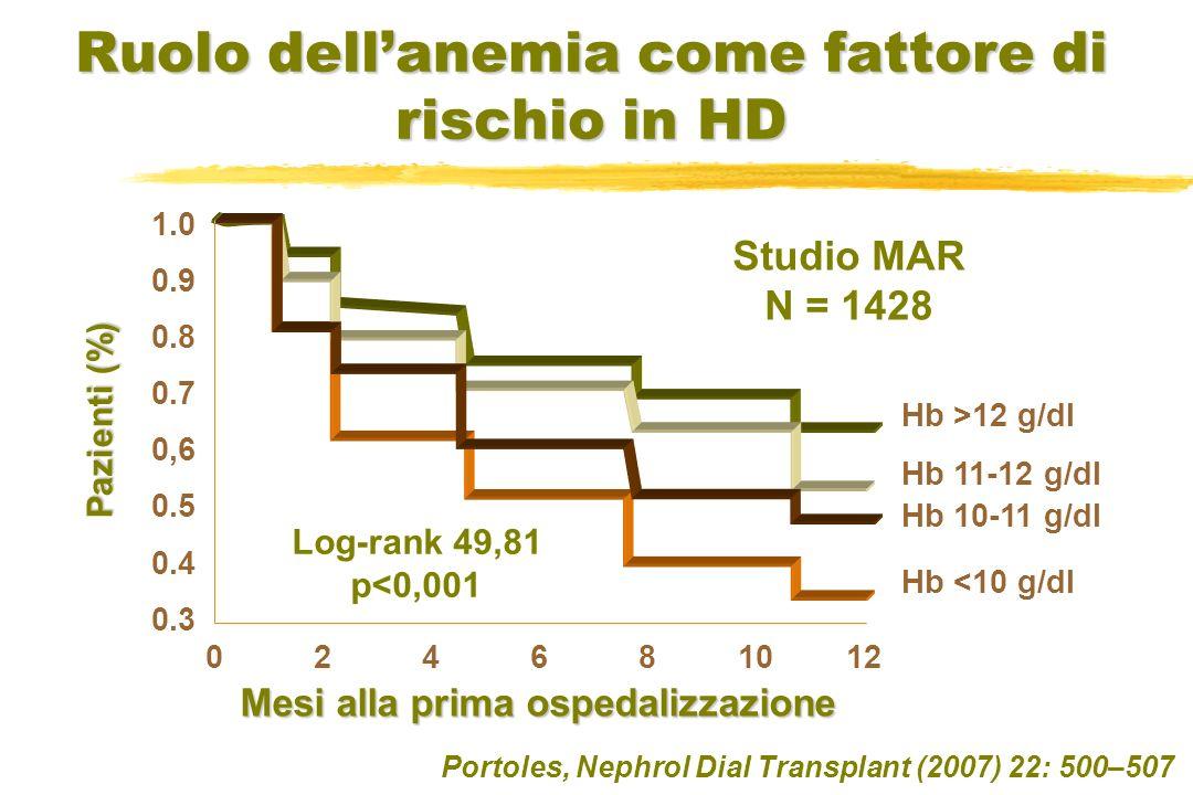 Ruolo dellanemia come fattore di rischio in HD Portoles, Nephrol Dial Transplant (2007) 22: 500–507 Studio MAR N = 1428 1.0 0.9 0.8 0.7 0,6 0.5 0.4 0.