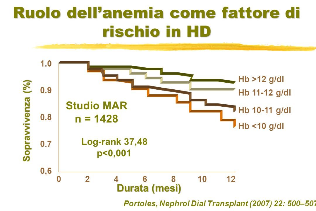 Portoles, Nephrol Dial Transplant (2007) 22: 500–507 Studio MAR n = 1428 Hb >12 g/dl Hb 11-12 g/dl Hb 10-11 g/dl Hb <10 g/dl Log-rank 37,48 p<0,001 1.