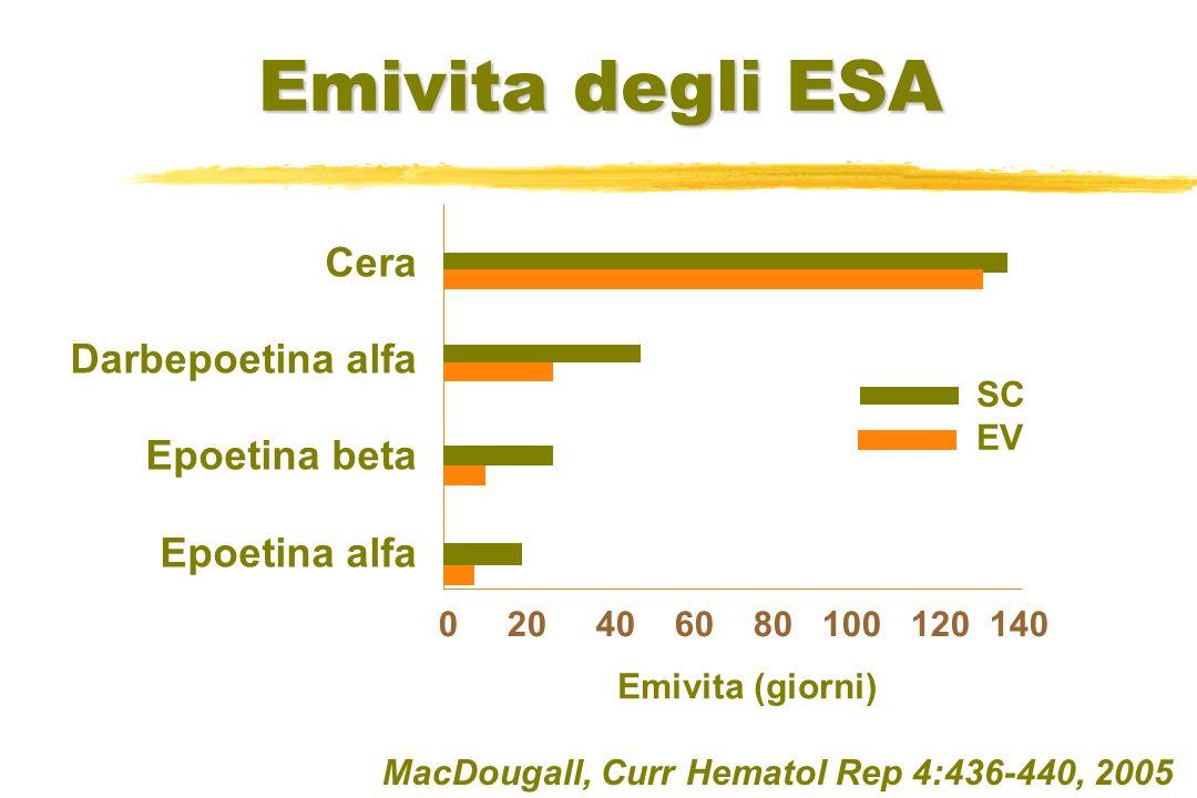 Emivita degli ESA Cera Darbepoetina alfa Epoetina beta Epoetina alfa 0 20 40 60 80 100 120 140 Emivita (giorni) SC EV MacDougall, Curr Hematol Rep 4:4