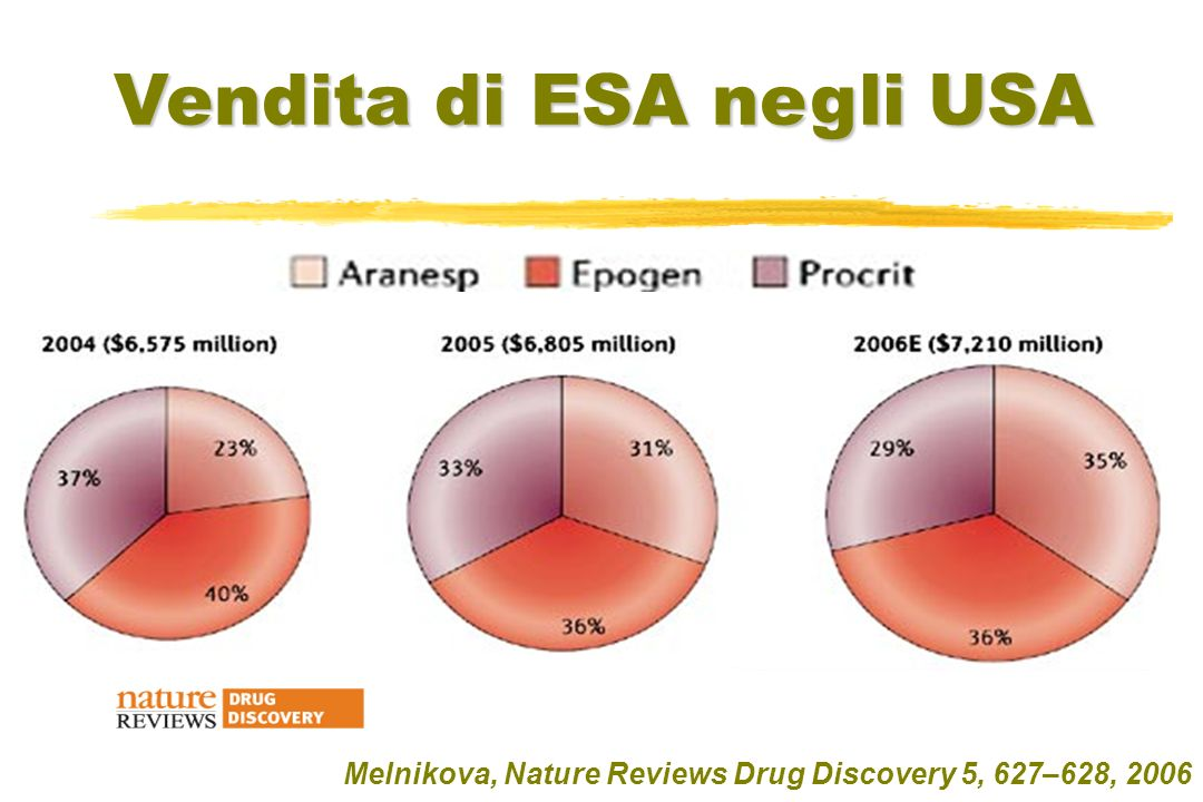 Melnikova, Nature Reviews Drug Discovery 5, 627–628, 2006 Vendita di ESA negli USA