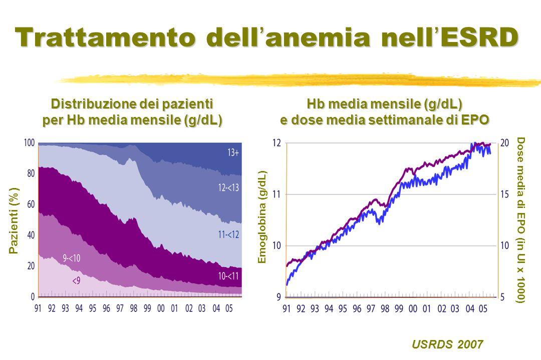 USRDS 2007 Trattamento dell anemia nell ESRD Distribuzione dei pazienti per Hb media mensile (g/dL) Pazienti (%) Hb media mensile (g/dL) e dose media
