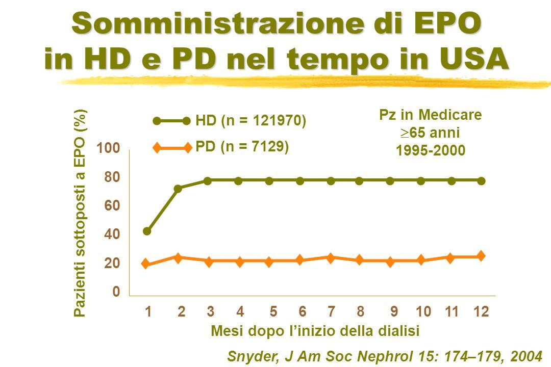 Somministrazione di EPO in HD e PD nel tempo in USA Snyder, J Am Soc Nephrol 15: 174–179, 2004 100 80 60 40 20 0 1 2 3 4 5 6 7 8 9 10 11 12 Mesi dopo
